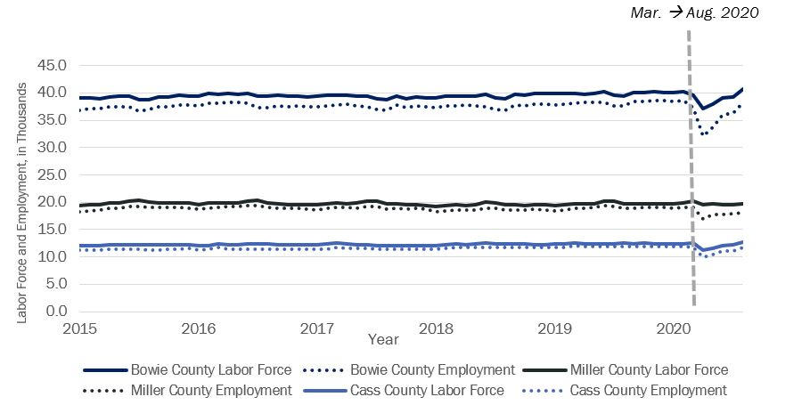 Monthly County Labor Force and Employment, Jan.2015 to Aug.2020 (Seasonally Adjusted)
